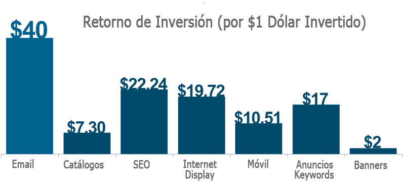 retorno-inversion-email-marketing