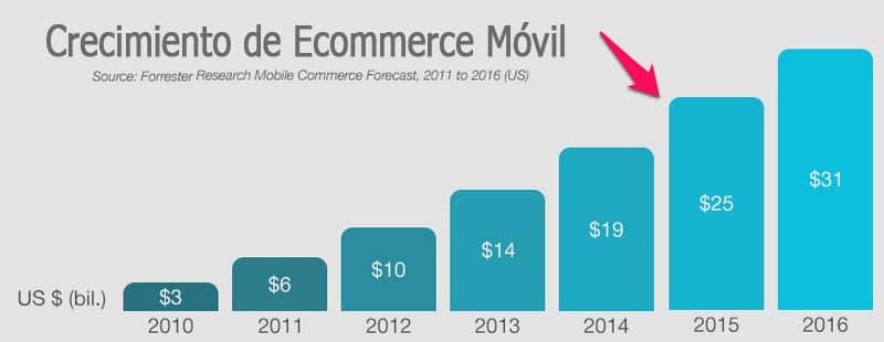 crecimiento-ecommerce-movil