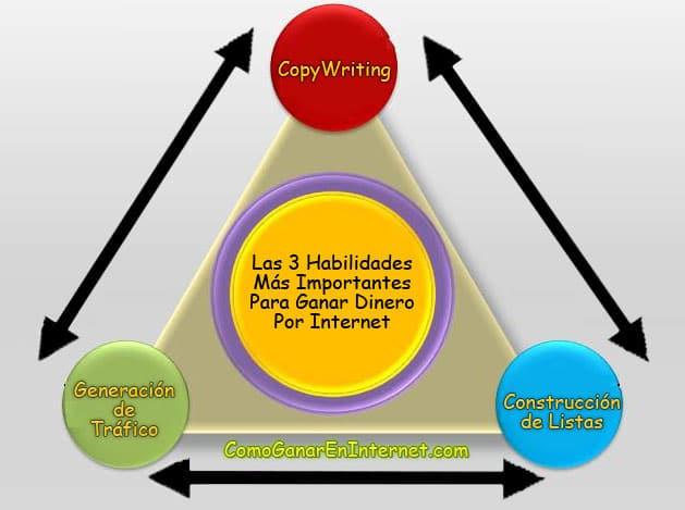 las-3-habilidades-mas-importantes-para-ganar-dinero-por-internet